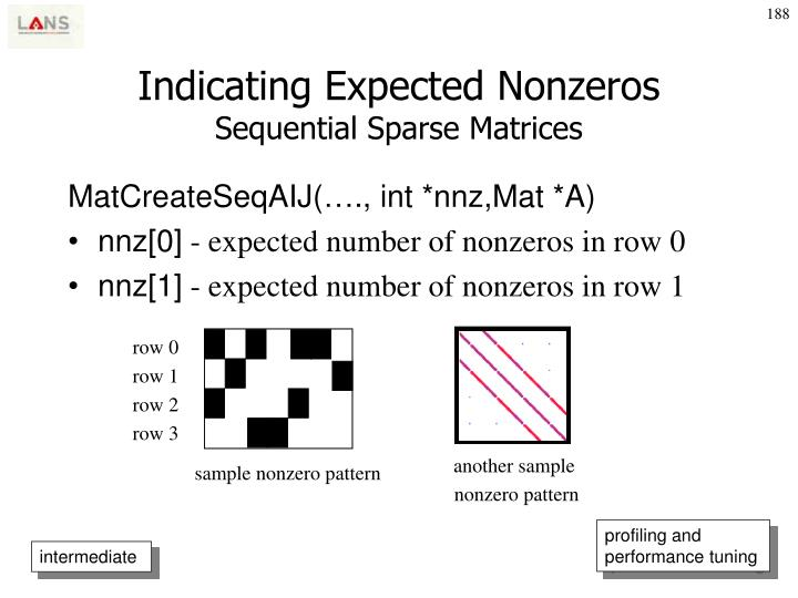 Indicating Expected Nonzeros