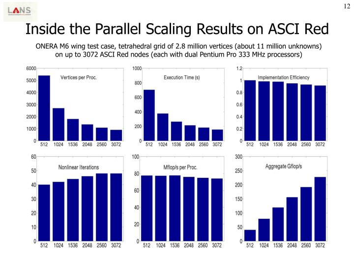 Inside the Parallel Scaling Results on ASCI Red