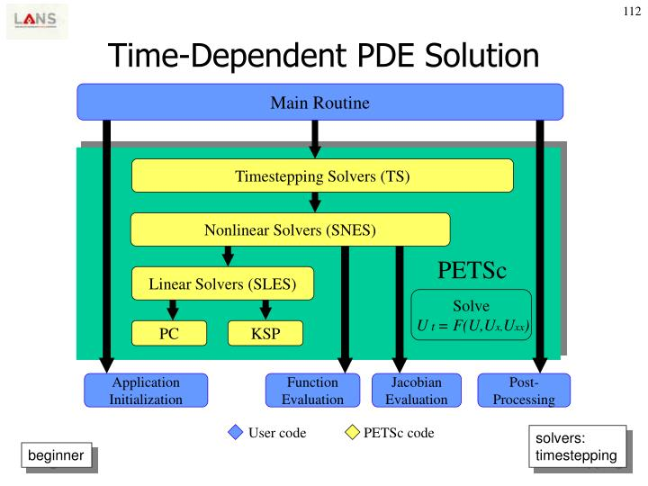 Time-Dependent PDE Solution