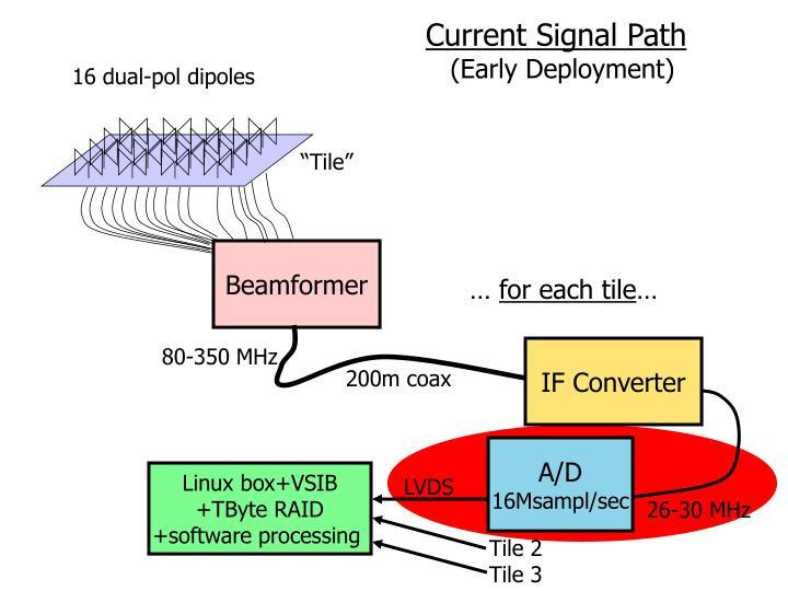 Current Signal Path