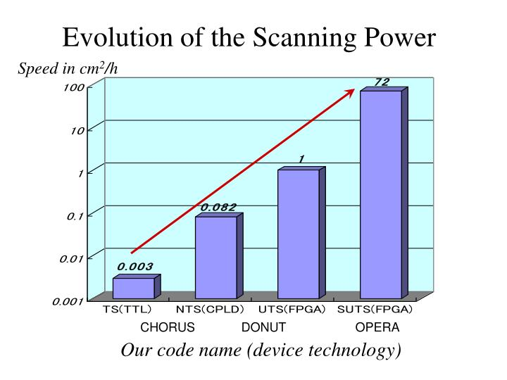 Evolution of the Scanning Power