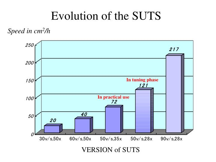 Evolution of the SUTS