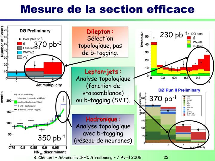 Mesure de la section efficace