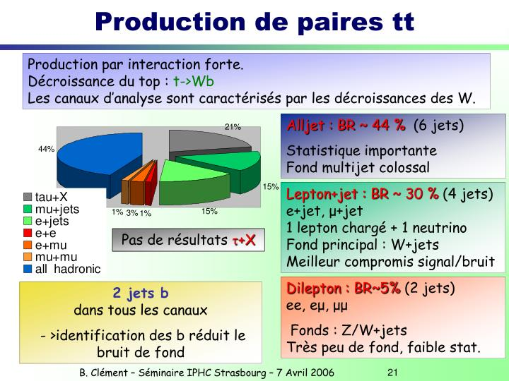 Production de paires tt