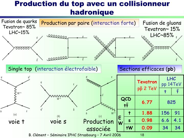 Production du top avec un collisionneur hadronique
