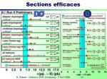 sections efficaces