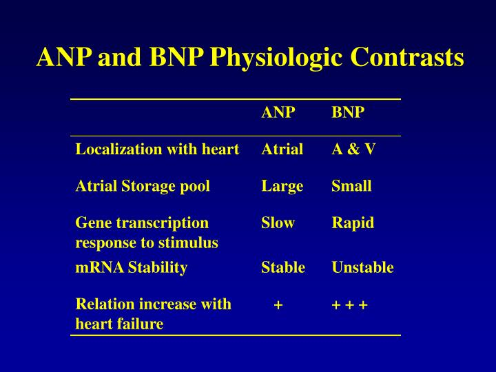 ANP and BNP Physiologic Contrasts