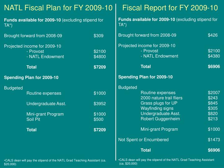 NATL Fiscal Plan for FY 2009-10   Fiscal Report for FY 2009-10