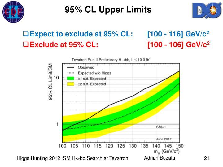 95% CL Upper Limits
