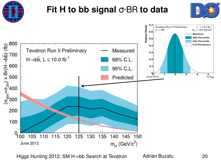 Fit H to bb signal