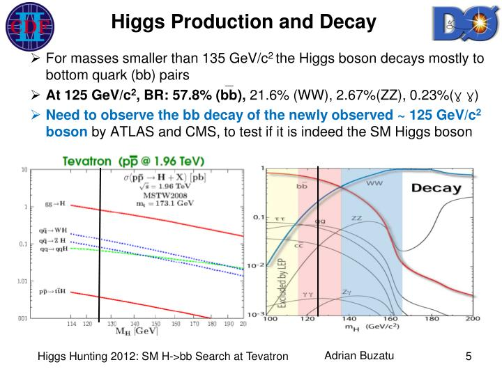 Higgs Production and Decay