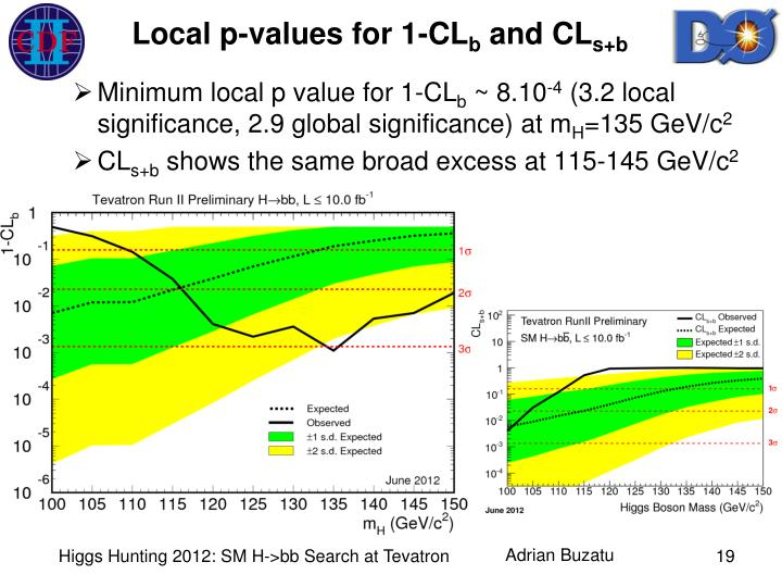 Local p-values for 1-CL