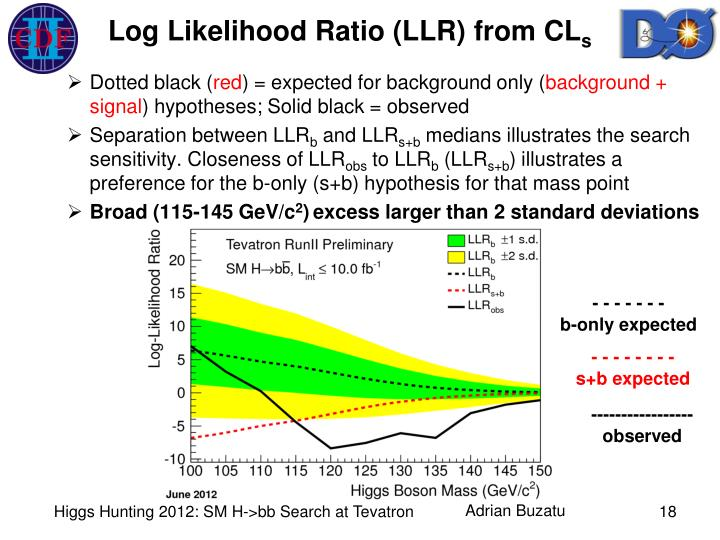 Log Likelihood Ratio (LLR) from CL