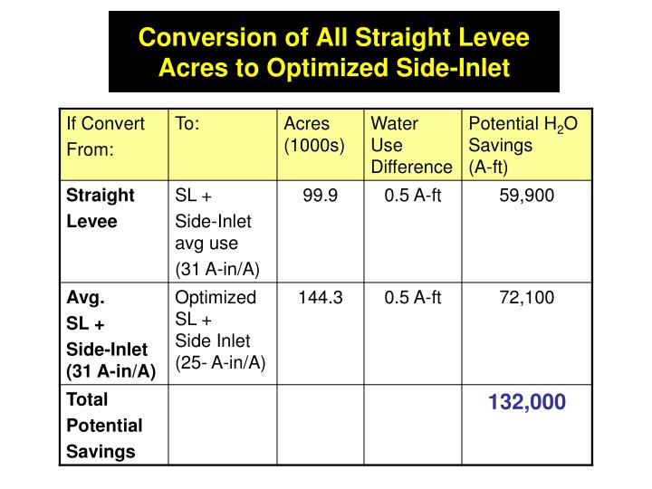 Conversion of All Straight Levee