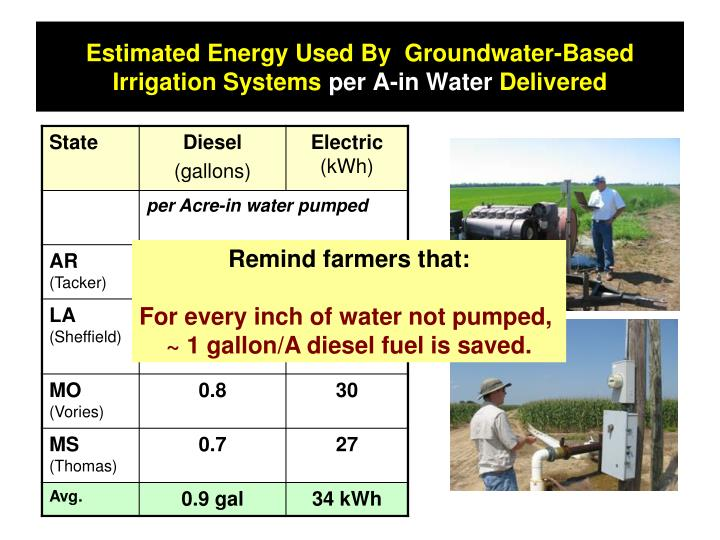 Estimated Energy Used By  Groundwater-Based Irrigation Systems