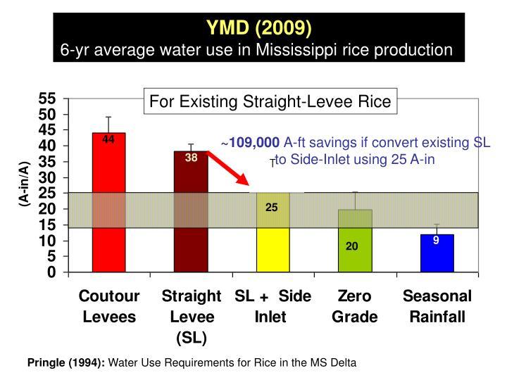 YMD (2009)