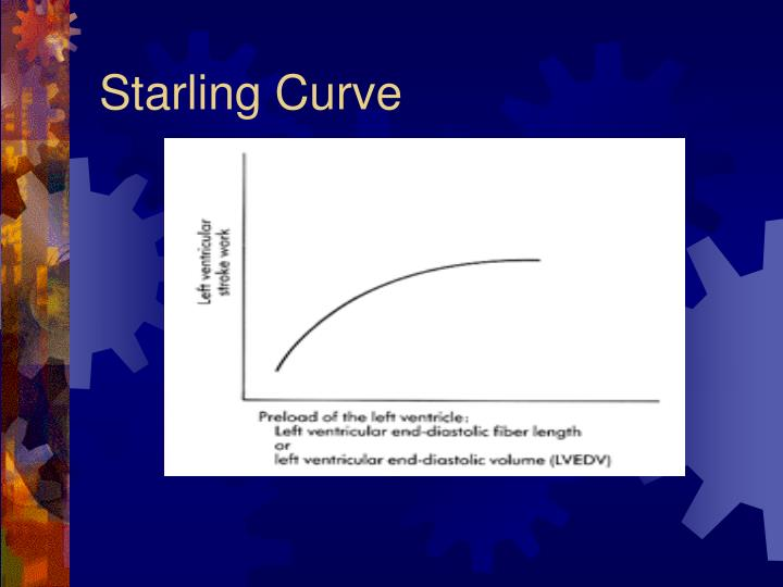 Starling Curve