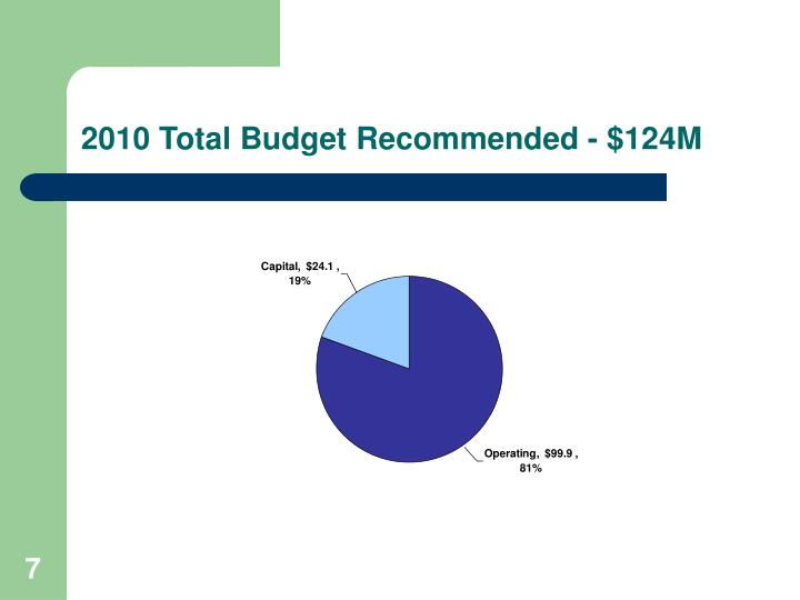 2010 Total Budget Recommended - $124M