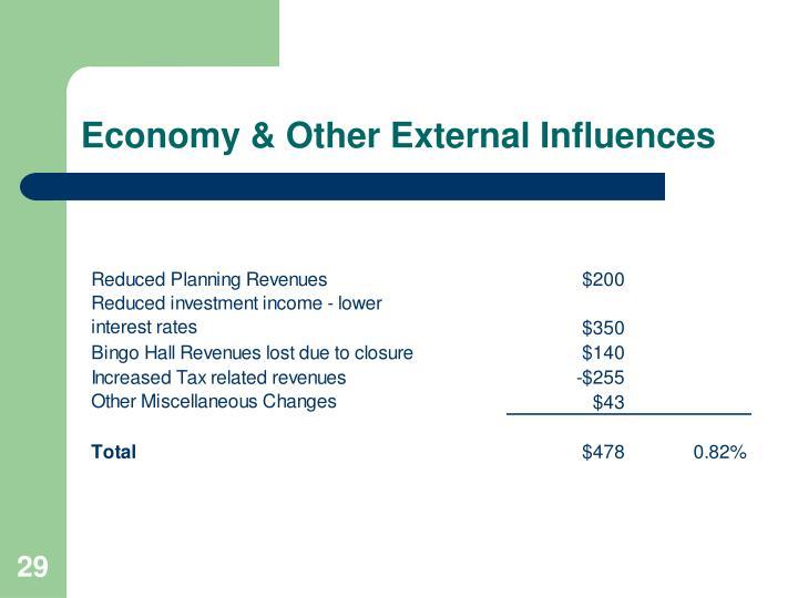 Economy & Other External Influences