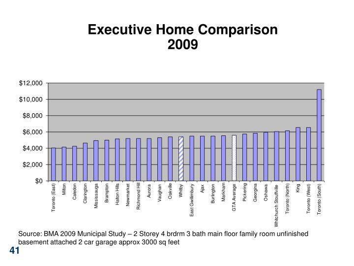 Executive Home Comparison