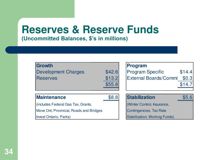 Reserves & Reserve Funds