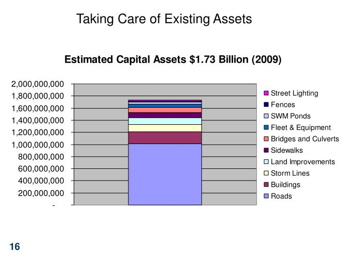 Taking Care of Existing Assets
