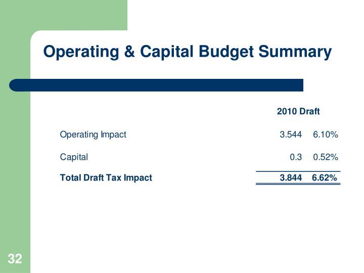 Operating & Capital Budget Summary