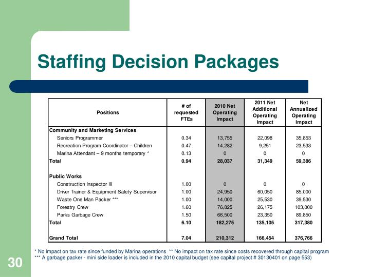 Staffing Decision Packages