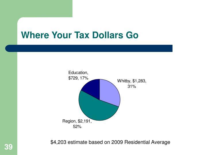 Where Your Tax Dollars Go