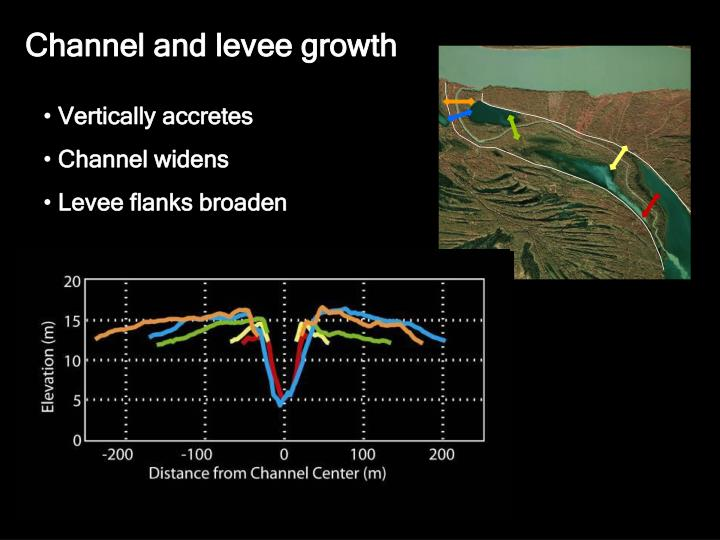 Channel and levee growth