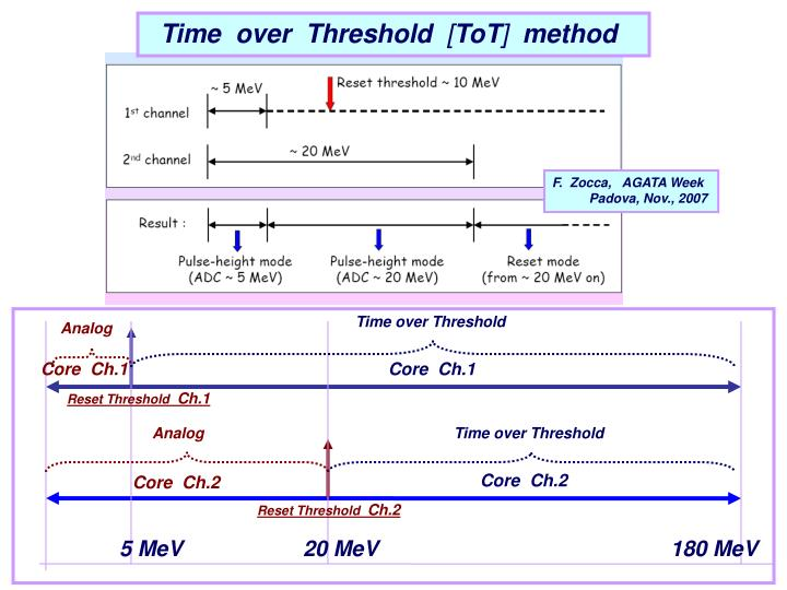 Time  over  Threshold
