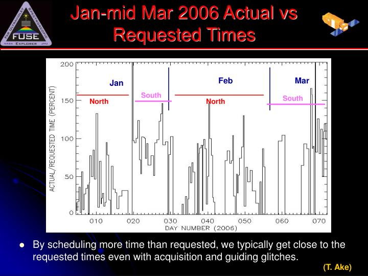 Jan-mid Mar 2006 Actual vs Requested Times