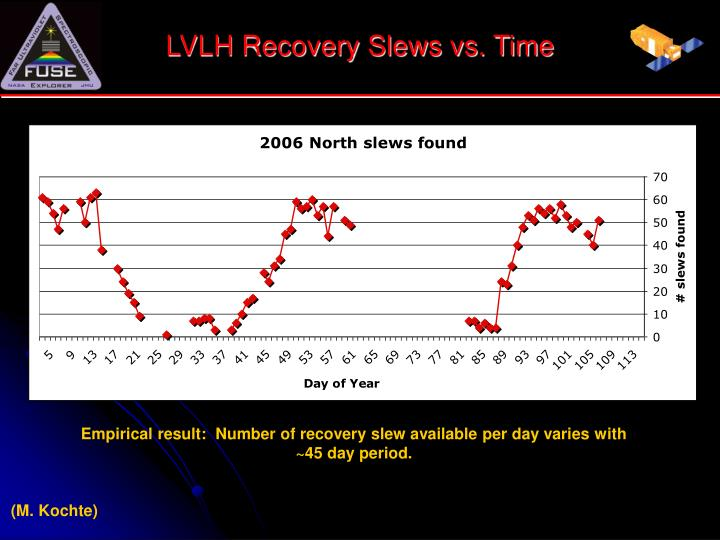 LVLH Recovery Slews vs. Time