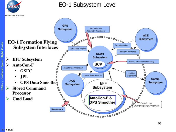 EO-1 Formation Flying Subsystem Interfaces