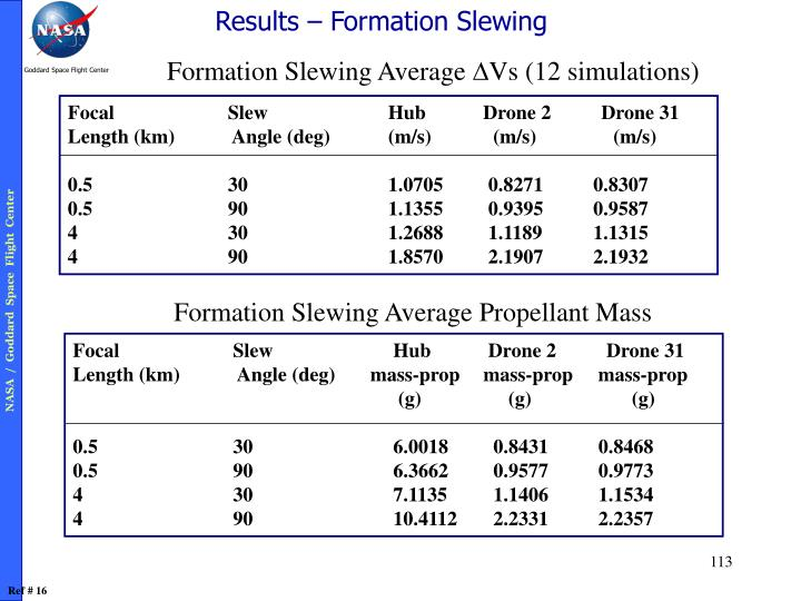 Results – Formation Slewing