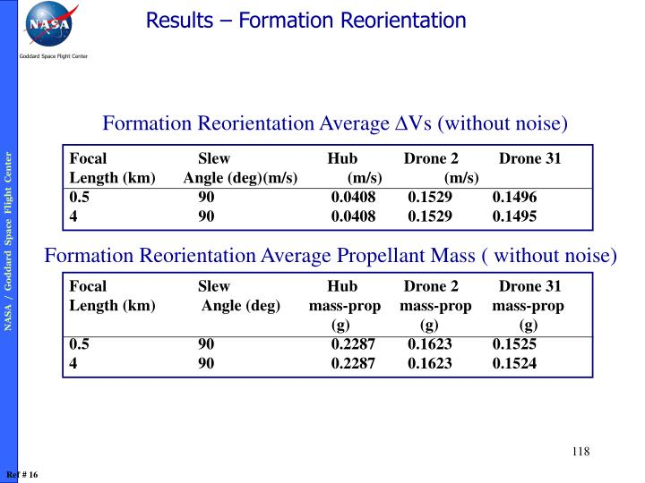 Results – Formation Reorientation