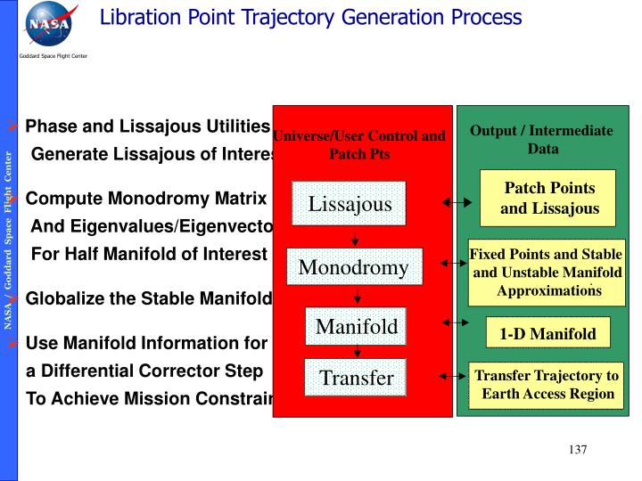 Libration Point Trajectory Generation Process