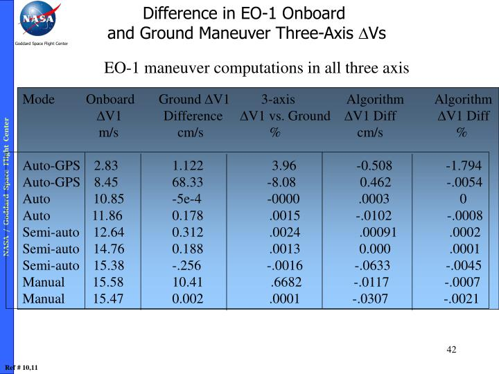 Difference in EO-1 Onboard