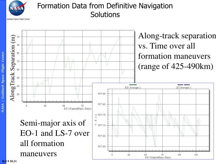 Formation Data from Definitive Navigation Solutions