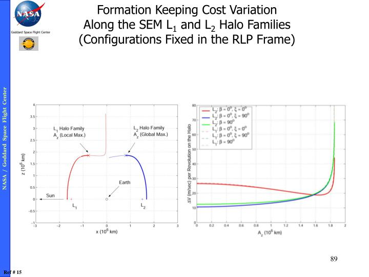 Formation Keeping Cost Variation