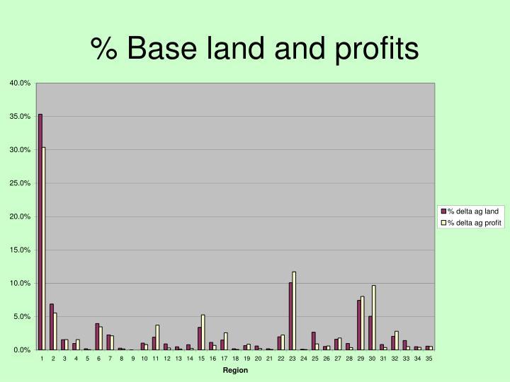 % Base land and profits