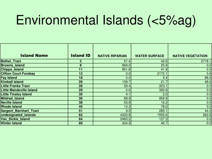 Environmental Islands (<5%ag)
