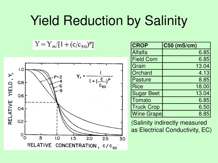 Yield Reduction by Salinity