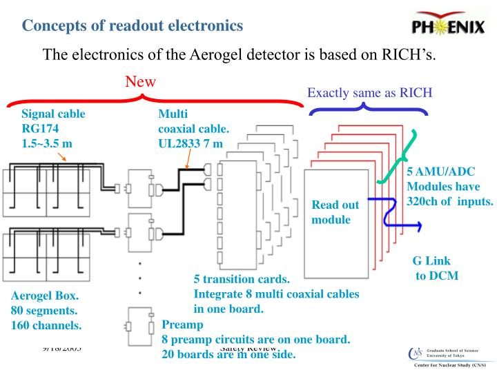 Concepts of readout electronics