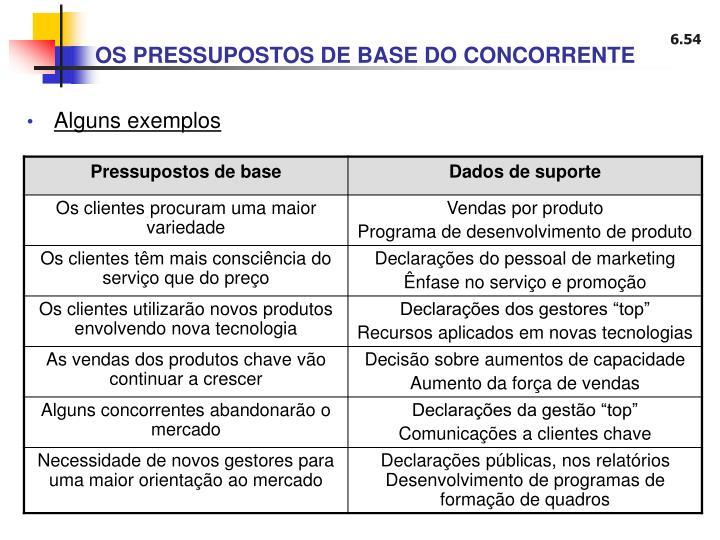 OS PRESSUPOSTOS DE BASE DO CONCORRENTE