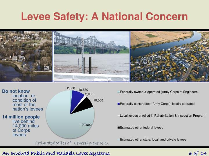 Levee Safety: A National Concern