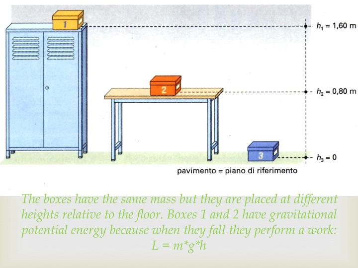 The boxes have the same mass but they are placed at different heights relative to the floor. Boxes 1 and 2 have gravitational potential energy because when they fall they perform a work: