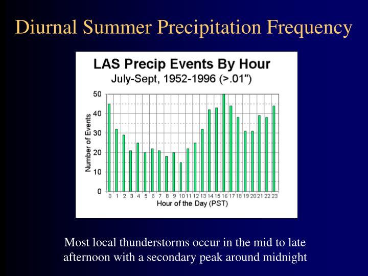 Diurnal Summer Precipitation Frequency