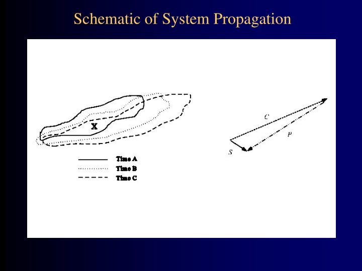 Schematic of System Propagation