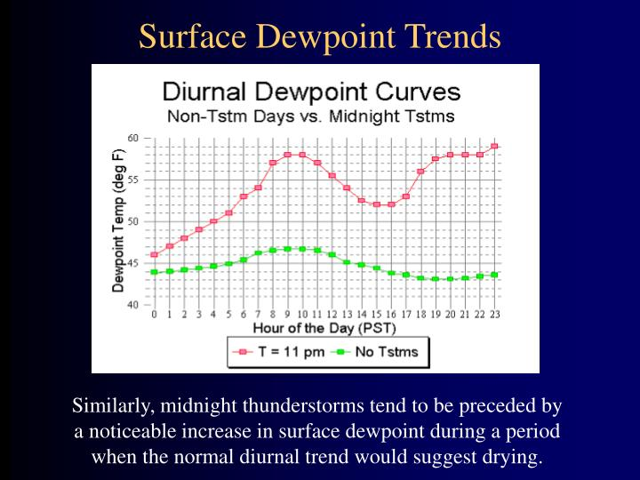 Surface Dewpoint Trends